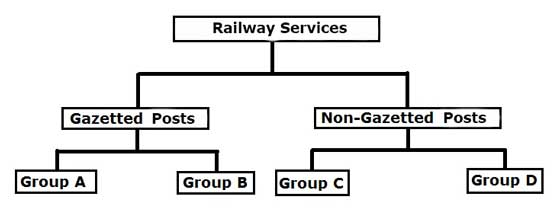 railway services gazetted posts and non gazetted posts