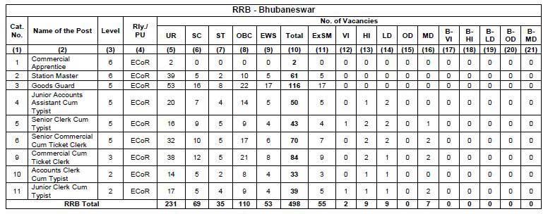rrb bhubaneswar ntpc 2019-2020 vacancies